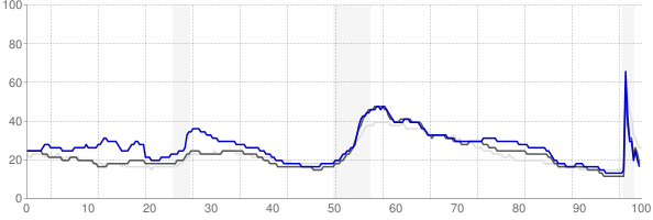 Florence, Alabama monthly unemployment rate chart